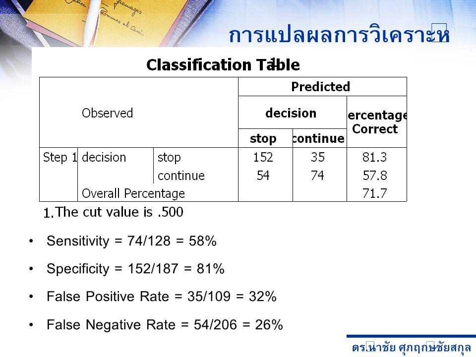 ดร. นำชัย ศุภฤกษ์ชัยสกุล การแปลผลการวิเคราะห์ Sensitivity = 74/128 = 58% Specificity = 152/187 = 81% False Positive Rate = 35/109 = 32% False Negative