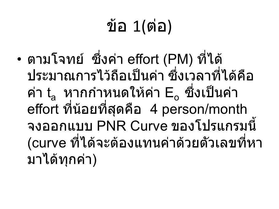 ข้อ 1( ต่อ ) ตามโจทย์ ซึ่งค่า effort (PM) ที่ได้ ประมาณการไว้ถือเป็นค่า ซึ่งเวลาที่ได้คือ ค่า t a หากกำหนดให้ค่า E o ซึ่งเป็นค่า effort ที่น้อยที่สุดค