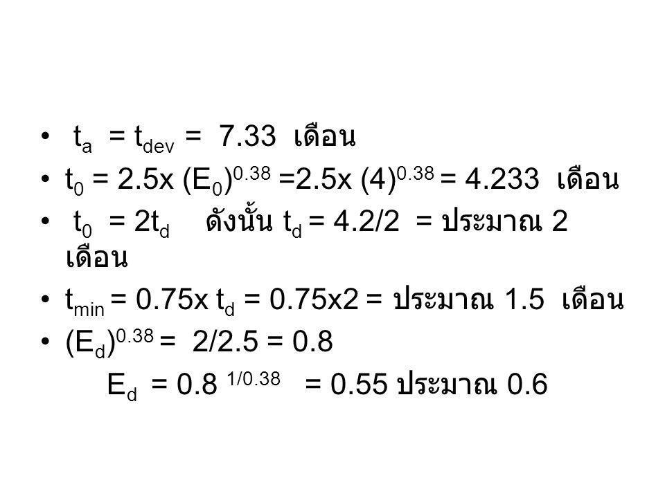 t a = t dev = 7.33 เดือน t 0 = 2.5x (E 0 ) 0.38 =2.5x (4) 0.38 = 4.233 เดือน t 0 = 2t d ดังนั้น t d = 4.2/2 = ประมาณ 2 เดือน t min = 0.75x t d = 0.75x