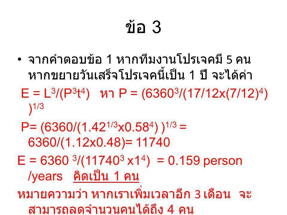 ข้อ 3 จากคำตอบข้อ 1 หากทีมงานโปรเจคมี 5 คน หากขยายวันเสร็จโปรเจคนี้เป็น 1 ปี จะได้ค่า E = L 3 /(P 3 t 4 ) หา P = (6360 3 /(17/12x(7/12) 4 ) ) 1/3 P= (