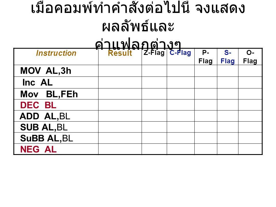 เมื่อคอมพ์ทำคำสั่งต่อไปนี้ จงแสดง ผลลัพธ์และ ค่าแฟลกต่างๆ InstructionResult Z-FlagC-FlagP- Flag S- Flag O- Flag MOV AL,3h Inc AL Mov BL,FEh DEC BL ADD AL,BL SUB AL,BL SuBB AL,BL NEG AL