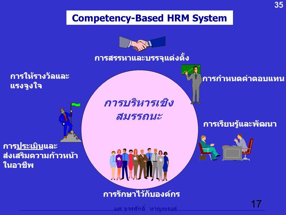 ผศ. ขจรศักดิ์ หาญณรงค์ 17 Competency-Based HRM System การสรรหาและบรรจุแต่งตั้ง การกำหนดค่าตอบแทน การเรียนรู้และพัฒนา การรักษาไว้กับองค์กร การประเมินแล