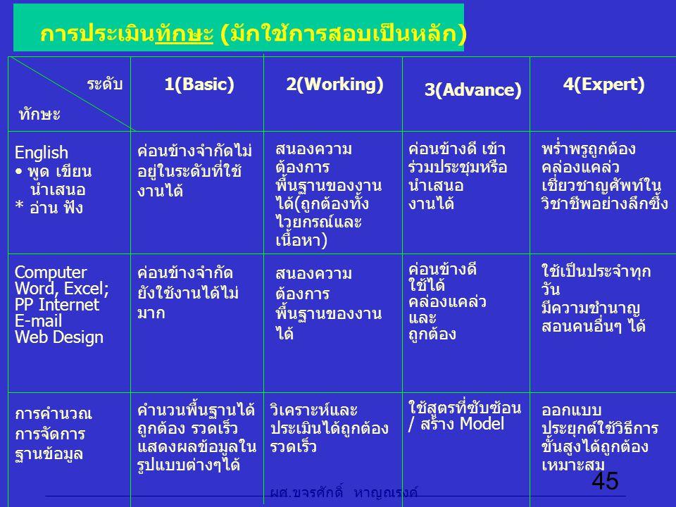 ผศ. ขจรศักดิ์ หาญณรงค์ 45 การประเมินทักษะ (มักใช้การสอบเป็นหลัก) ระดับ ทักษะ 1(Basic)2(Working) 3(Advance) 4(Expert) English พูด เขียน นำเสนอ * อ่าน ฟ