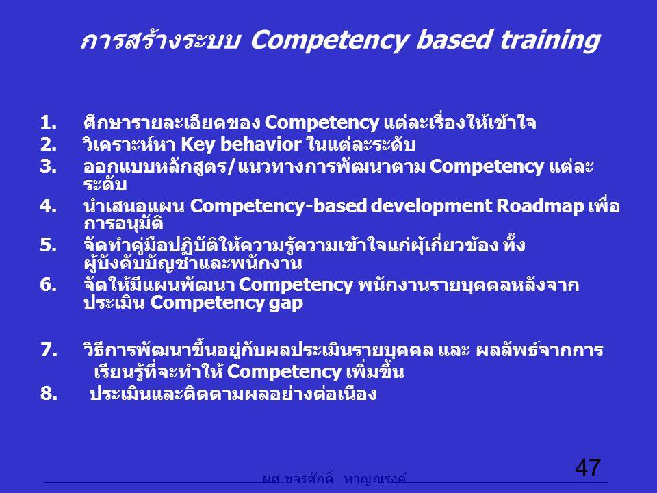 ผศ. ขจรศักดิ์ หาญณรงค์ 47 การสร้างระบบ Competency based training 1.ศึกษารายละเอียดของ Competency แต่ละเรื่องให้เข้าใจ 2.วิเคราะห์หา Key behavior ในแต่