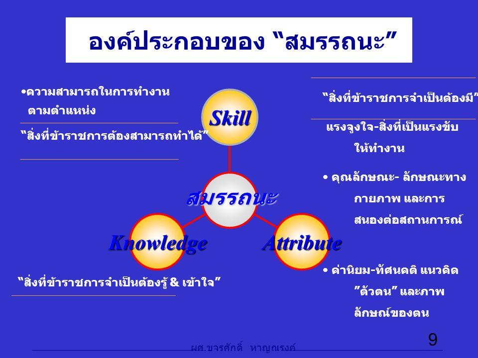 """ผศ. ขจรศักดิ์ หาญณรงค์ 9 องค์ประกอบของ """"สมรรถนะ"""" KnowledgeAttribute Skill สมรรถนะ ความสามารถในการทำงาน ตามตำแหน่ง """"สิ่งที่ข้าราชการต้องสามารถทำได้"""" """"ส"""