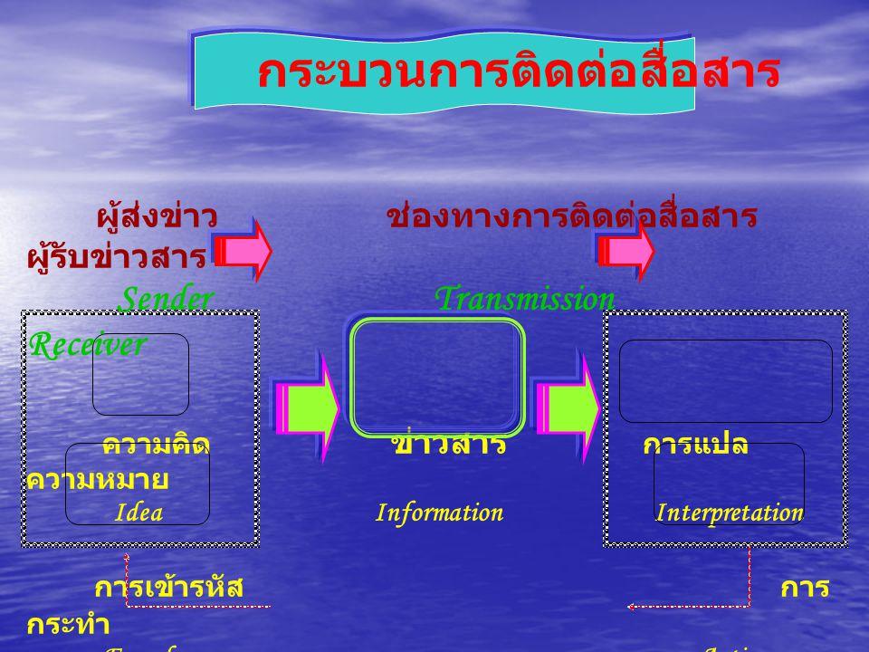 กระบวนการติดต่อสื่อสาร ผู้ส่งข่าว ช่องทางการติดต่อสื่อสาร ผู้รับข่าวสาร Sender Transmission Receiver ความคิด ข่าวสาร การแปล ความหมาย Idea Information
