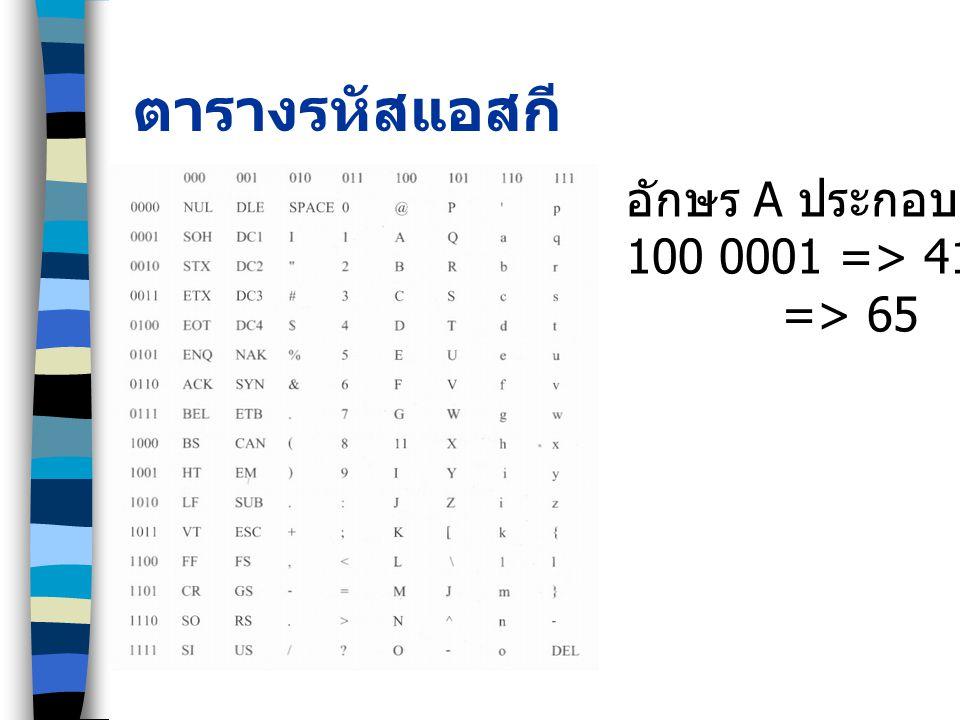 ตารางรหัสแอสกี อักษร A ประกอบด้วย 100 0001 => 41 16 => 65