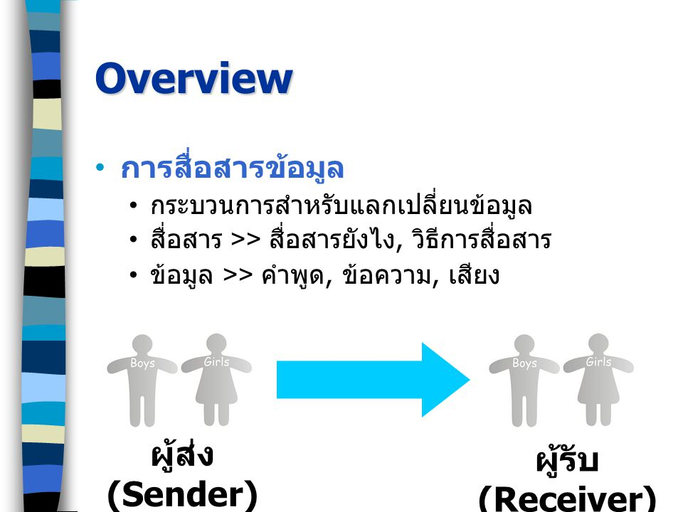 Overview การสื่อสารข้อมูล กระบวนการสำหรับแลกเปลี่ยนข้อมูล สื่อสาร >> สื่อสารยังไง, วิธีการสื่อสาร ข้อมูล >> คำพูด, ข้อความ, เสียง ผู้ส่ง (Sender) ผู้รับ (Receiver)