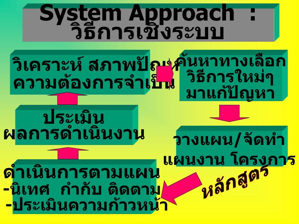 System Approach : วิธีการเชิงระบบ วิเคราะห์ สภาพปัญหา ความต้องการจำเป็น ค้นหาทางเลือก วิธีการใหม่ๆ มาแก้ปัญหา วางแผน / จัดทำ แผนงาน โครงการ ดำเนินการตามแผน - นิเทศ กำกับ ติดตาม - ประเมินความก้าวหน้า ประเมิน ผลการดำเนินงาน