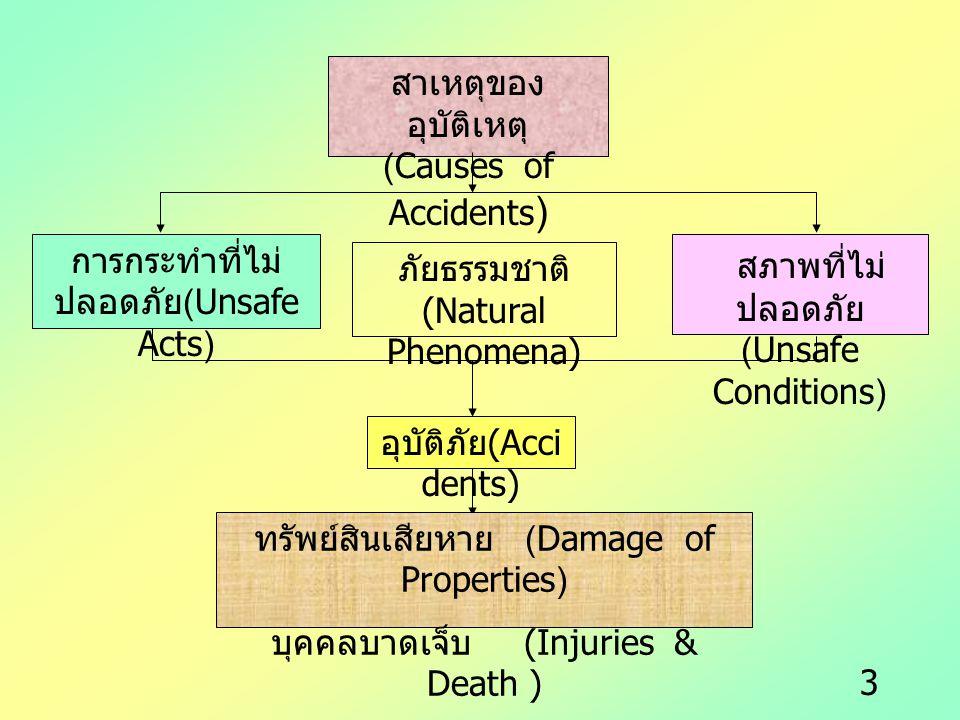 3 สาเหตุของ อุบัติเหตุ (Causes of Accidents ) การกระทำที่ไม่ ปลอดภัย (Unsafe Acts) สภาพที่ไม่ ปลอดภัย (Unsafe Conditions) ภัยธรรมชาติ (Natural Phenome