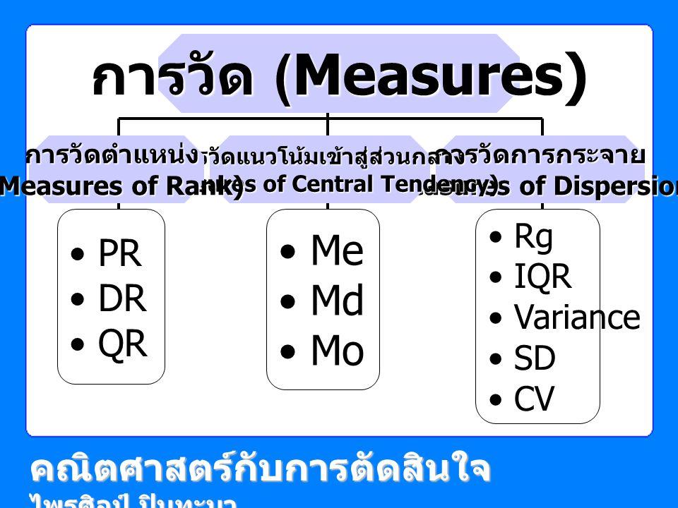 การวัด (Measures) คณิตศาสตร์กับการตัดสินใจ ไพรศิลป์ ปินทะนา Rg IQR Variance SD CV การวัดการกระจาย (Measures of Dispersion) การวัดแนวโน้มเข้าสู่ส่วนกลา