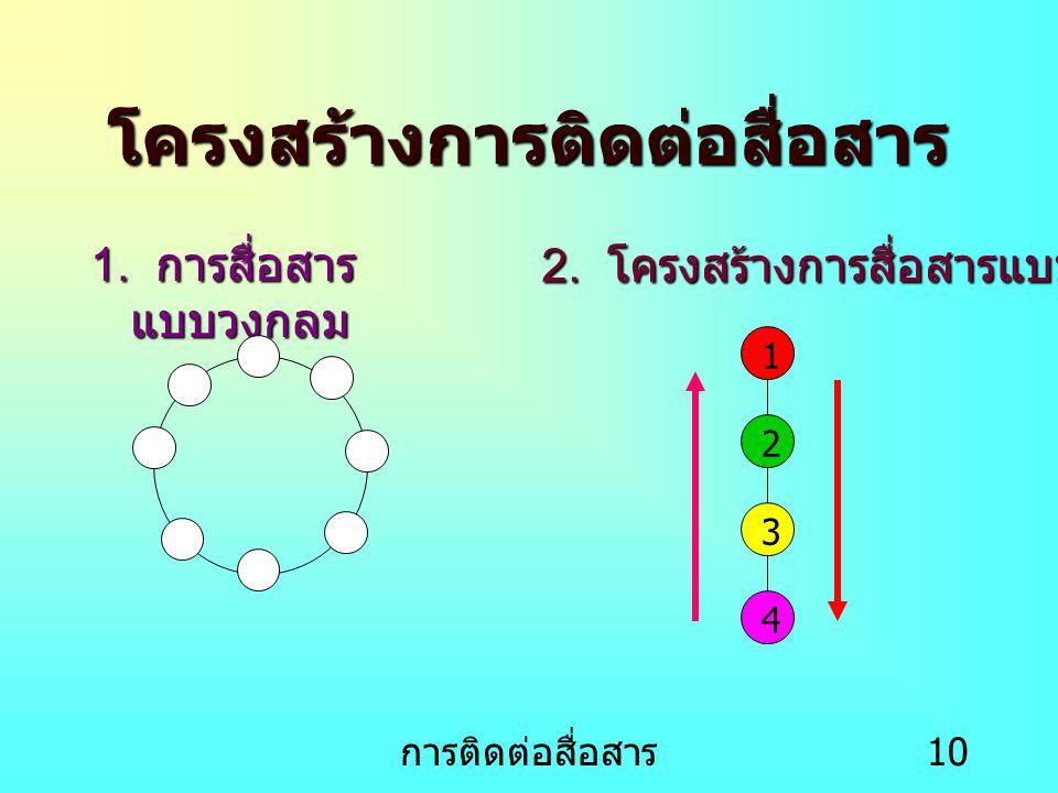 การติดต่อสื่อสาร 11 3.โครงสร้างการสื่อสารแบบตัววาย 4.