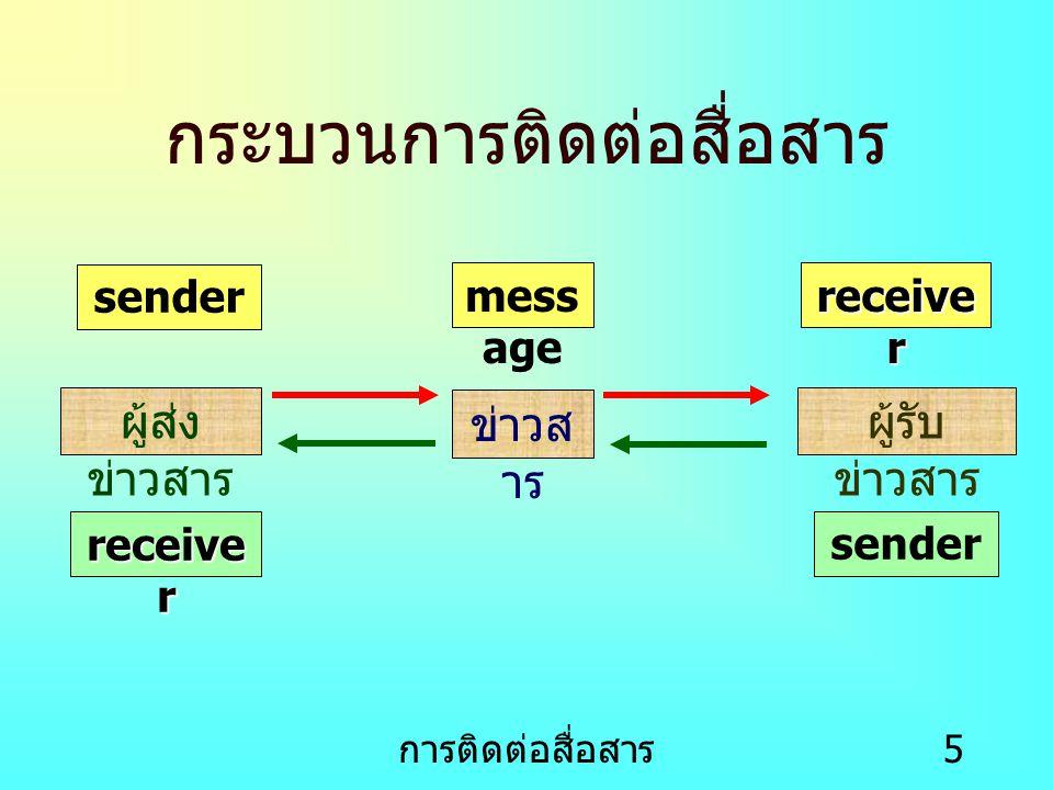 การติดต่อสื่อสาร 5 กระบวนการติดต่อสื่อสาร sender mess age receive r ผู้ส่ง ข่าวสาร ข่าวส าร ผู้รับ ข่าวสาร sender receive r