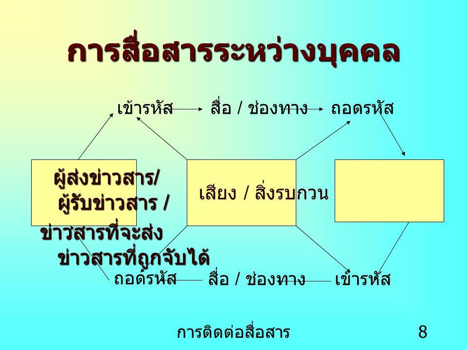 การติดต่อสื่อสาร 9 การสื่อสารระดับองค์กร 1.การสื่อสารจากบนมาล่าง (Downward Communication) 2.