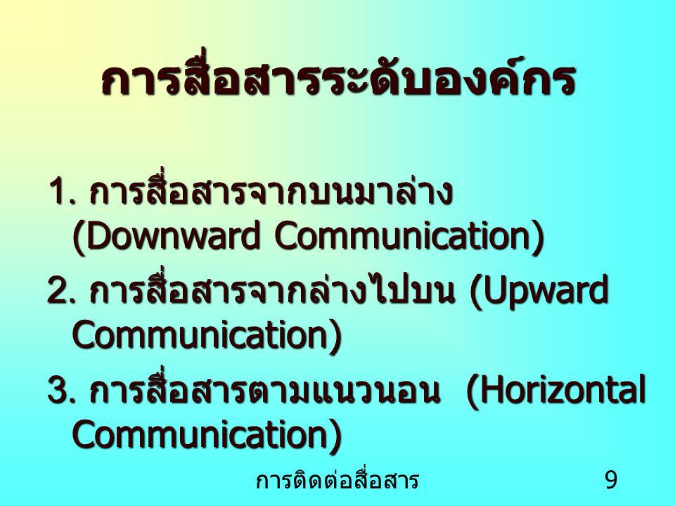 การติดต่อสื่อสาร 10 โครงสร้างการติดต่อสื่อสาร 1.การสื่อสาร แบบวงกลม 2.