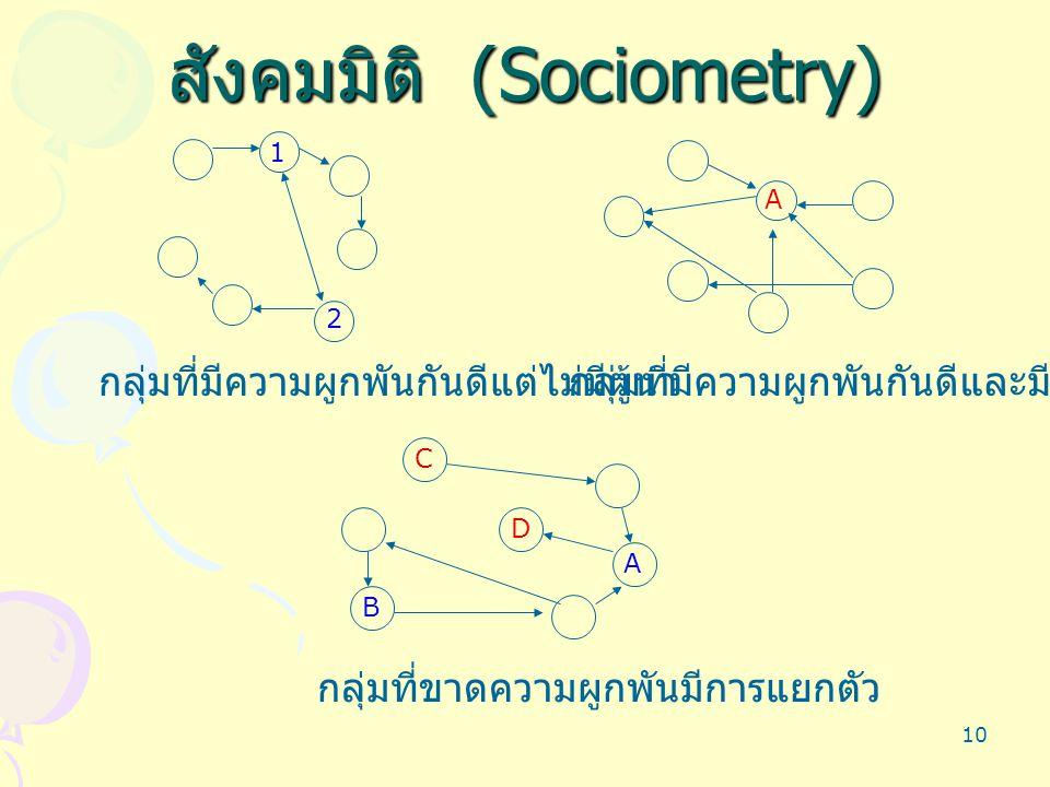 10 สังคมมิติ (Sociometry) กลุ่มที่มีความผูกพันกันดีแต่ไม่มีผู้นำ 1 2 กลุ่มที่มีความผูกพันกันดีและมีผู้นำ A กลุ่มที่ขาดความผูกพันมีการแยกตัว A B C D