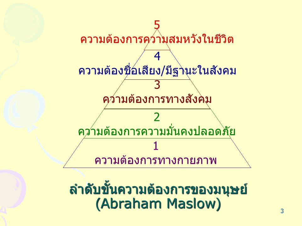 3 ลำดับขั้นความต้องการของมนุษย์ (Abraham Maslow) 1 ความต้องการทางกายภาพ 4 ความต้องชื่อเสียง / มีฐานะในสังคม 5 ความต้องการความสมหวังในชีวิต 2 ความต้องก
