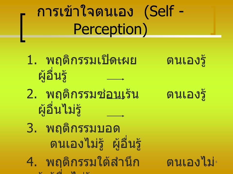 6 การเข้าใจตนเอง (Self - Perception) 1. พฤติกรรมเปิดเผยตนเองรู้ ผู้อื่นรู้ 2. พฤติกรรมซ่อนเร้นตนเองรู้ ผู้อื่นไม่รู้ 3. พฤติกรรมบอด ตนเองไม่รู้ ผู้อื่