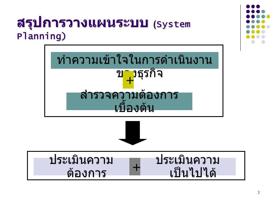 3 สรุปการวางแผนระบบ (System Planning) ทำความเข้าใจในการดำเนินงาน ของธุรกิจ สำรวจความต้องการ เบื้องต้น + ประเมินความ ต้องการ ประเมินความ เป็นไปได้ +