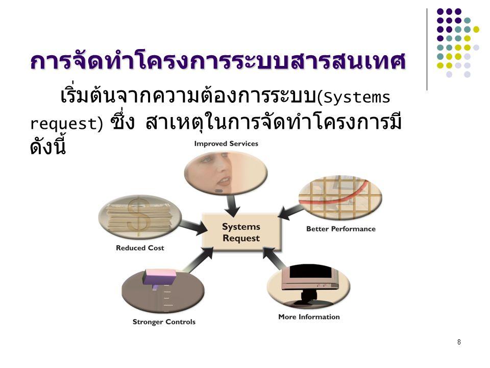 8 การจัดทำโครงการระบบสารสนเทศ เริ่มต้นจากความต้องการระบบ (Systems request) ซึ่ง สาเหตุในการจัดทำโครงการมี ดังนี้