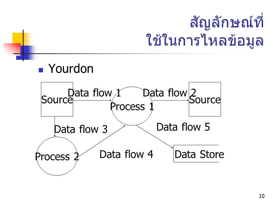 10 สัญลักษณ์ที่ ใช้ในการไหลข้อมูล Yourdon Process 1 Source Process 2 Data flow 1Data flow 2 Data flow 3 Data flow 4 Data flow 5 Data Store