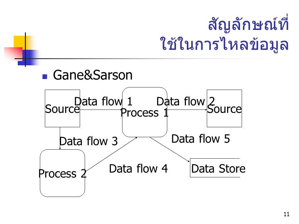 11 สัญลักษณ์ที่ ใช้ในการไหลข้อมูล Gane&Sarson Process 1 Source Process 2 Data flow 1Data flow 2 Data flow 3 Data flow 4 Data flow 5 Data Store
