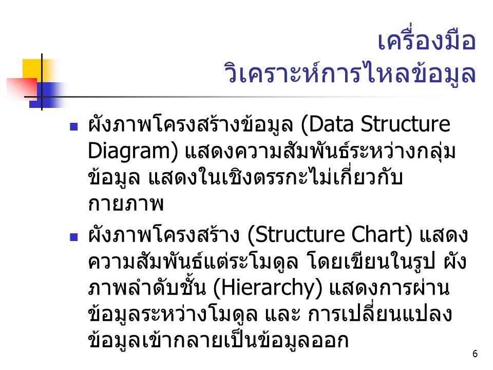 6 เครื่องมือ วิเคราะห์การไหลข้อมูล ผังภาพโครงสร้างข้อมูล (Data Structure Diagram) แสดงความสัมพันธ์ระหว่างกลุ่ม ข้อมูล แสดงในเชิงตรรกะไม่เกี่ยวกับ กายภาพ ผังภาพโครงสร้าง (Structure Chart) แสดง ความสัมพันธ์แต่ระโมดูล โดยเขียนในรูป ผัง ภาพลำดับชั้น (Hierarchy) แสดงการผ่าน ข้อมูลระหว่างโมดูล และ การเปลี่ยนแปลง ข้อมูลเข้ากลายเป็นข้อมูลออก