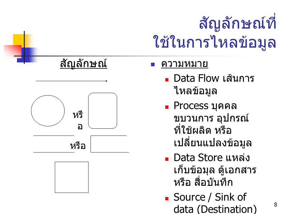 8 สัญลักษณ์ที่ ใช้ในการไหลข้อมูล ความหมาย Data Flow เส้นการ ไหลข้อมูล Process บุคคล ขบวนการ อุปกรณ์ ที่ใช้ผลิต หรือ เปลี่ยนแปลงข้อมูล Data Store แหล่ง เก็บข้อมุล ตู้เอกสาร หรือ สื่อบันทึก Source / Sink of data (Destination) ต้น หรือ ปลายทาง ของข้อมูล อาจเป็น บุคคล หรือ ขบวนการ สัญลักษณ์ หรื อ