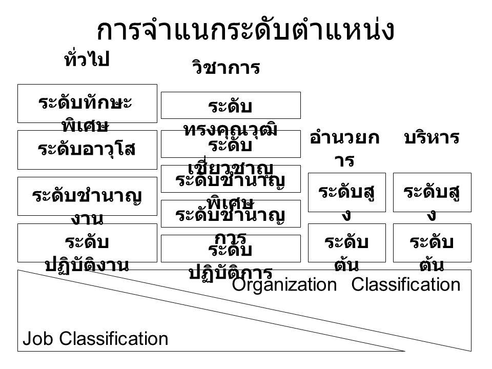 การจำแนกระดับตำแหน่ง Job Classification Organization Classification ระดับทักษะ พิเศษ ระดับอาวุโส ระดับชำนาญ งาน ระดับ ปฏิบัติงาน ระดับสู ง ระดับ ต้น ร