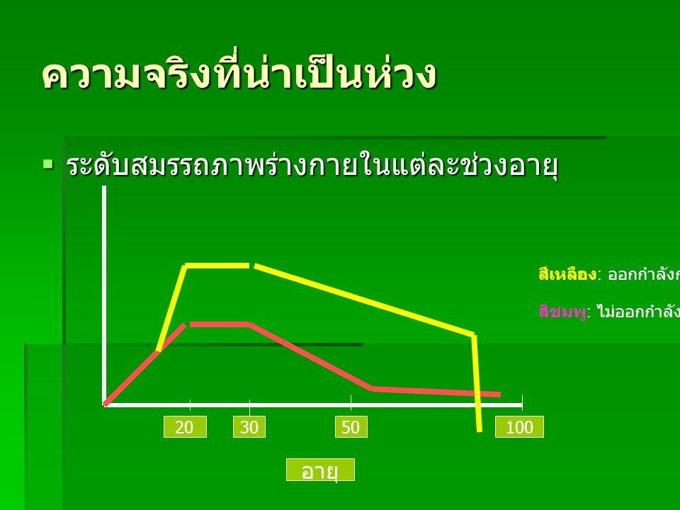 ความจริงที่น่าเป็นห่วง  ระดับสมรรถภาพร่างกายในแต่ละช่วงอายุ 203050100 อายุ สีเหลือง : ออกกำลังกาย สีชมพู : ไม่ออกกำลังกาย
