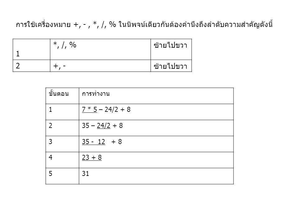 การใช้เครื่องหมาย +, -, *, /, % ในนิพจน์เดียวกันต้องคำนึงถึงลำดับความสำคัญดังนี้ 1 *, /, %ซ้ายไปขวา 2+, -ซ้ายไปขวา ขั้นตอนการทำงาน 17 * 5 – 24/2 + 8 2