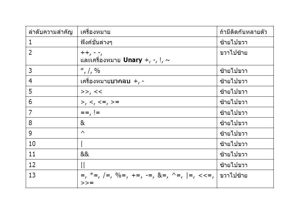ลำดับความสำคัญเครื่องหมายถ้ามีติดกันหลายตัว 1ฟังค์ชั่นต่างๆซ้ายไปขวา 2++, - -, และเครื่องหมาย Unary +, -, !, ~ ขวาไปซ้าย 3*, /, %ซ้ายไปขวา 4เครื่องหมา
