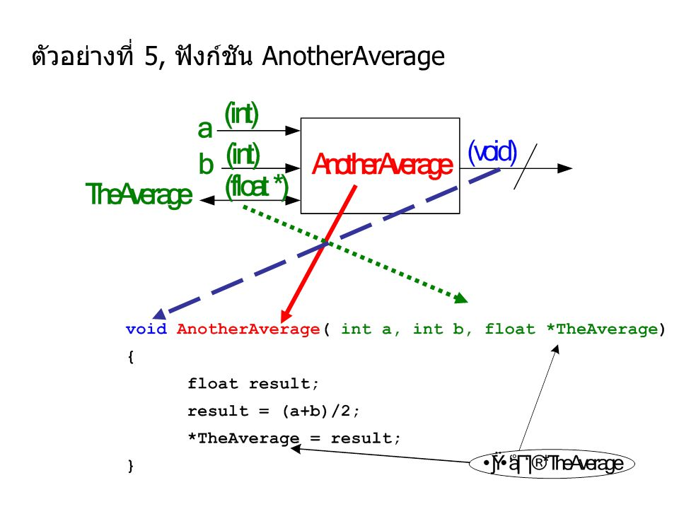 /* A program to calculate an average of two numbers */ #include /* calculate the average value of a and b */ void AnotherAverage ( int a, int b, float *TheAverage ) { float result; result = (float)(a+b)/2 ; *TheAverage = result; } main() { int x, y; float av; printf( Give me two integers : ); scanf( %d %d , &x, &y); AnotherAverage(x,y,&av); printf( Average of %d and %d is %0.1f\n , x, y, av); } Give me two integers : 5 26 Average of 5 and 26 is 15.5