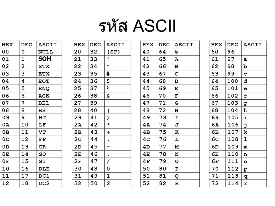 รหัส ASCII HEXDECASCIIHEXDECASCIIHEXDECASCIIHEXDECASCII 000NULL2032(SP) 4064@ 6096` 011 SOH 2133!4165A6197a 022STX2234