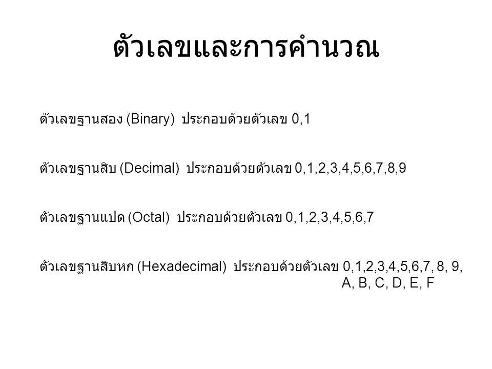ตัวเลขและการคำนวณ ตัวเลขฐานสอง (Binary) ประกอบด้วยตัวเลข 0,1 ตัวเลขฐานสิบ (Decimal) ประกอบด้วยตัวเลข 0,1,2,3,4,5,6,7,8,9 ตัวเลขฐานแปด (Octal) ประกอบด้