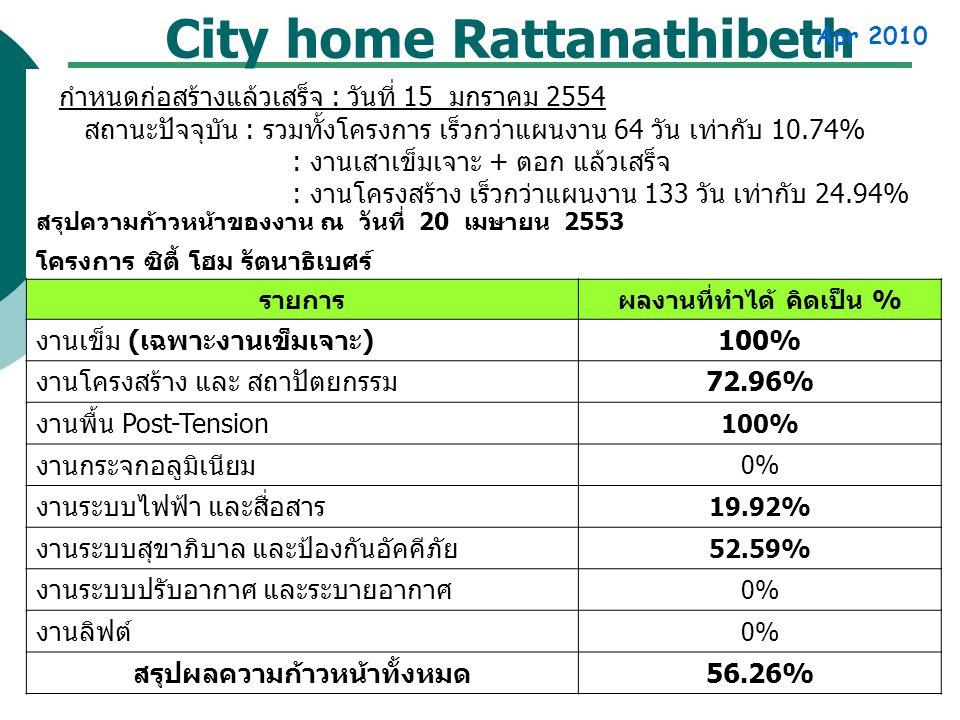 City home Rattanathibeth Apr 2010 สรุปความก้าวหน้าของงาน ณ วันที่ 20 เมษายน 2553 โครงการ ซิตี้ โฮม รัตนาธิเบศร์ รายการผลงานที่ทำได้ คิดเป็น % งานเข็ม ( เฉพาะงานเข็มเจาะ ) 100% งานโครงสร้าง และ สถาปัตยกรรม 72.96% งานพื้น Post-Tension 100% งานกระจกอลูมิเนียม 0% งานระบบไฟฟ้า และสื่อสาร 19.92% งานระบบสุขาภิบาล และป้องกันอัคคีภัย 52.59% งานระบบปรับอากาศ และระบายอากาศ 0% งานลิฟต์ 0% สรุปผลความก้าวหน้าทั้งหมด 56.26% กำหนดก่อสร้างแล้วเสร็จ : วันที่ 15 มกราคม 2554 สถานะปัจจุบัน : รวมทั้งโครงการ เร็วกว่าแผนงาน 64 วัน เท่ากับ 10.74% : งานเสาเข็มเจาะ + ตอก แล้วเสร็จ : งานโครงสร้าง เร็วกว่าแผนงาน 133 วัน เท่ากับ 24.94%
