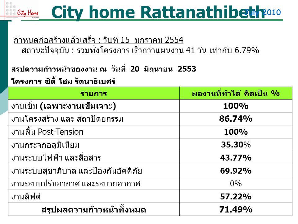 City home Rattanathibeth สรุปความก้าวหน้าของงาน ณ วันที่ 20 มิถุนายน 2553 โครงการ ซิตี้ โฮม รัตนาธิเบศร์ รายการผลงานที่ทำได้ คิดเป็น % งานเข็ม ( เฉพาะ