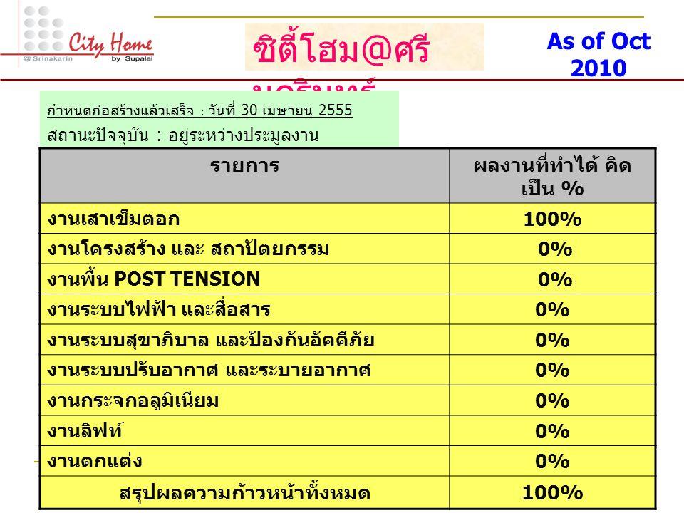 ซิตี้โฮม @ ศรี นครินทร์ กำหนดก่อสร้างแล้วเสร็จ : วันที่ 30 เมษายน 2555 สถานะปัจจุบัน : อยู่ระหว่างประมูลงาน รายการผลงานที่ทำได้ คิด เป็น % งานเสาเข็มต