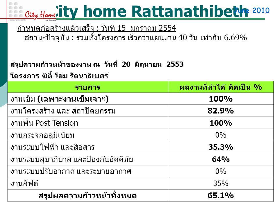 City home Rattanathibeth June 2010 สรุปความก้าวหน้าของงาน ณ วันที่ 20 มิถุนายน 2553 โครงการ ซิตี้ โฮม รัตนาธิเบศร์ รายการผลงานที่ทำได้ คิดเป็น % งานเข