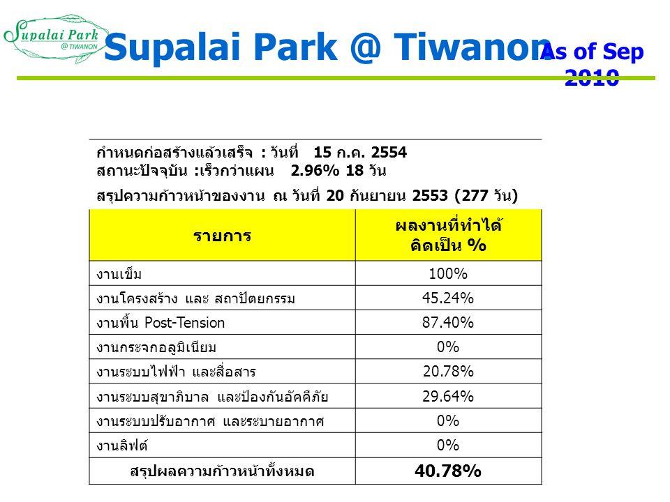 ภาพรวมโครงการ Supalai Park @ Tiwanon As of Sep 2010