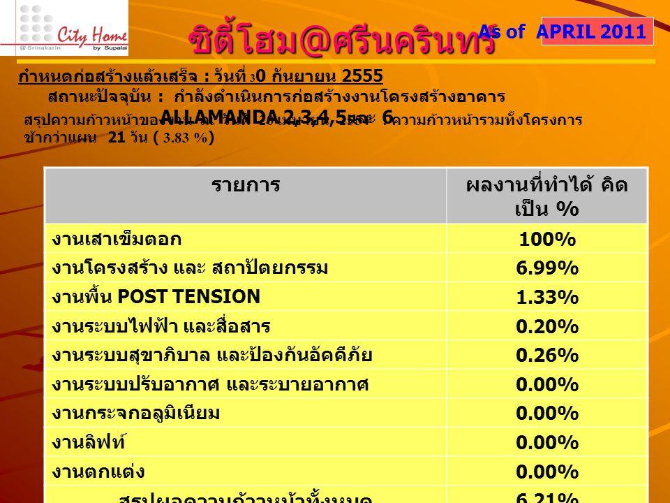 ซิตี้โฮม @ ศรีนครินทร์ สรุปความก้าวหน้าของงาน ณ วันที่ 20 เมษายน 2554 : ความก้าวหน้ารวมทั้งโครงการ ช้ากว่าแผน 21 วัน ( 3.83 %) As of APRIL 2011 รายการผลงานที่ทำได้ คิด เป็น % งานเสาเข็มตอก 100% งานโครงสร้าง และ สถาปัตยกรรม 6.99% งานพื้น POST TENSION 1.33% งานระบบไฟฟ้า และสื่อสาร 0.20% งานระบบสุขาภิบาล และป้องกันอัคคีภัย 0.26% งานระบบปรับอากาศ และระบายอากาศ 0.00% งานกระจกอลูมิเนียม 0.00% งานลิฟท์ 0.00% งานตกแต่ง 0.00% สรุปผลความก้าวหน้าทั้งหมด 6.21% กำหนดก่อสร้างแล้วเสร็จ : วันที่ 3 0 กันยายน 2555 สถานะปัจจุบัน : กำลังดำเนินการก่อสร้างงานโครงสร้างอาคาร ALLAMANDA 2,3,4,5 และ 6