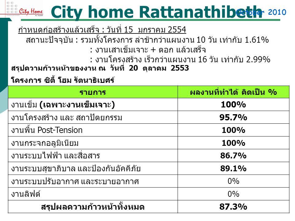 City home Rattanathibeth สรุปความก้าวหน้าของงาน ณ วันที่ 20 ตุลาคม 2553 โครงการ ซิตี้ โฮม รัตนาธิเบศร์ รายการผลงานที่ทำได้ คิดเป็น % งานเข็ม ( เฉพาะงานเข็มเจาะ ) 100% งานโครงสร้าง และ สถาปัตยกรรม 95.7% งานพื้น Post-Tension 100% งานกระจกอลูมิเนียม 100% งานระบบไฟฟ้า และสื่อสาร 86.7% งานระบบสุขาภิบาล และป้องกันอัคคีภัย 89.1% งานระบบปรับอากาศ และระบายอากาศ 0% งานลิฟต์ 0% สรุปผลความก้าวหน้าทั้งหมด 87.3% กำหนดก่อสร้างแล้วเสร็จ : วันที่ 15 มกราคม 2554 สถานะปัจจุบัน : รวมทั้งโครงการ ล่าช้ากว่าแผนงาน 10 วัน เท่ากับ 1.61% : งานเสาเข็มเจาะ + ตอก แล้วเสร็จ : งานโครงสร้าง เร็วกว่าแผนงาน 16 วัน เท่ากับ 2.99% October 2010