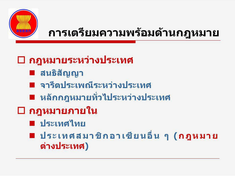 การเตรียมความพร้อมด้านกฎหมาย  กฎหมายระหว่างประเทศ สนธิสัญญา จารีตประเพณีระหว่างประเทศ หลักกฎหมายทั่วไประหว่างประเทศ  กฎหมายภายใน ประเทศไทย ประเทศสมา