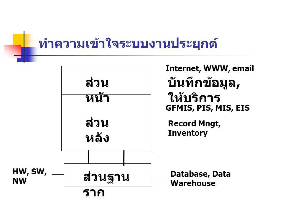 ทำความเข้าใจระบบงานประยุกต์ ส่วน หน้า ส่วน หลัง ส่วนฐาน ราก Internet, WWW, email บันทึกข้อมูล, ให้บริการ GFMIS, PIS, MIS, EIS Record Mngt, Inventory Database, Data Warehouse HW, SW, NW