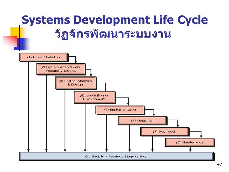 47 Systems Development Life Cycle วัฏจักรพัฒนาระบบงาน