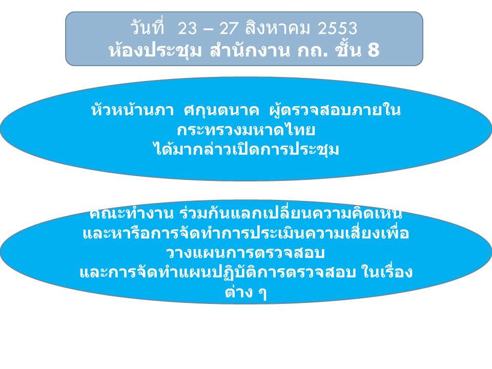 วันที่ 23 – 27 สิงหาคม 2553 ห้องประชุม สำนักงาน กถ. ชั้น 8 หัวหน้านภา ศกุนตนาค ผู้ตรวจสอบภายใน กระทรวงมหาดไทย ได้มากล่าวเปิดการประชุม คณะทำงาน ร่วมกัน