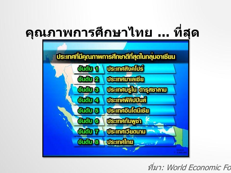 คุณภาพการศึกษาไทย... ที่สุด ที่มา : World Economic Forum