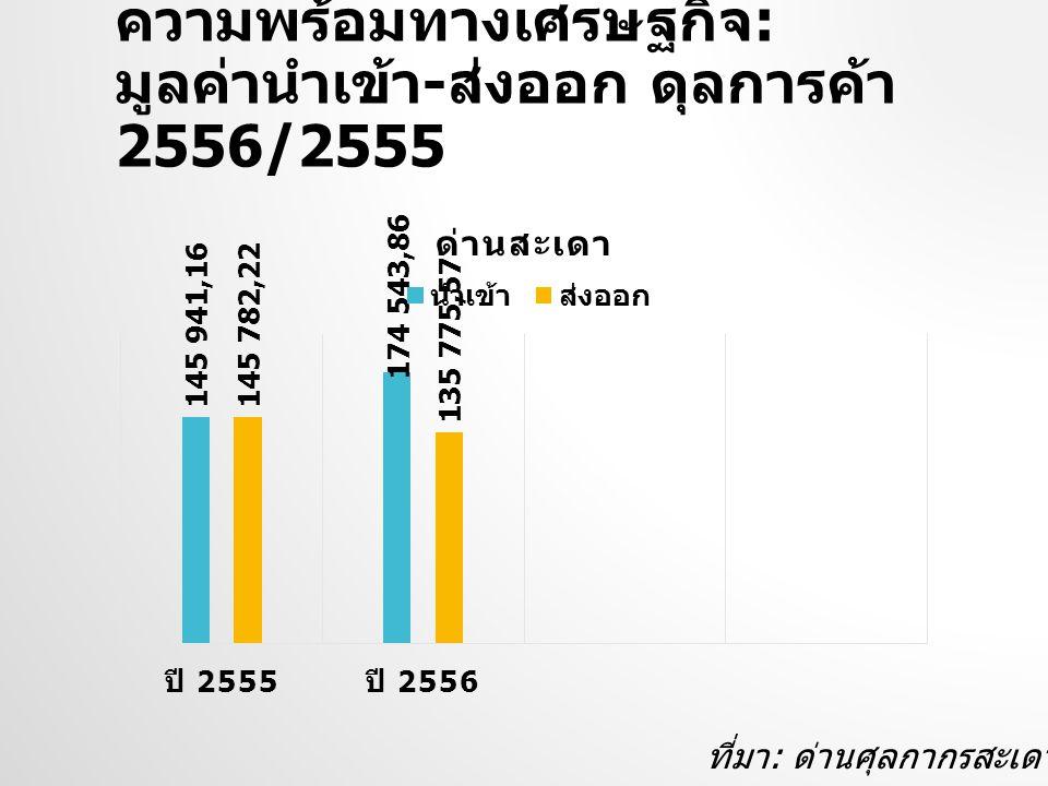 ความพร้อมทางเศรษฐกิจ : มูลค่านำเข้า - ส่งออก ดุลการค้า 2556/2555 ที่มา : ด่านศุลกากรสะเดา