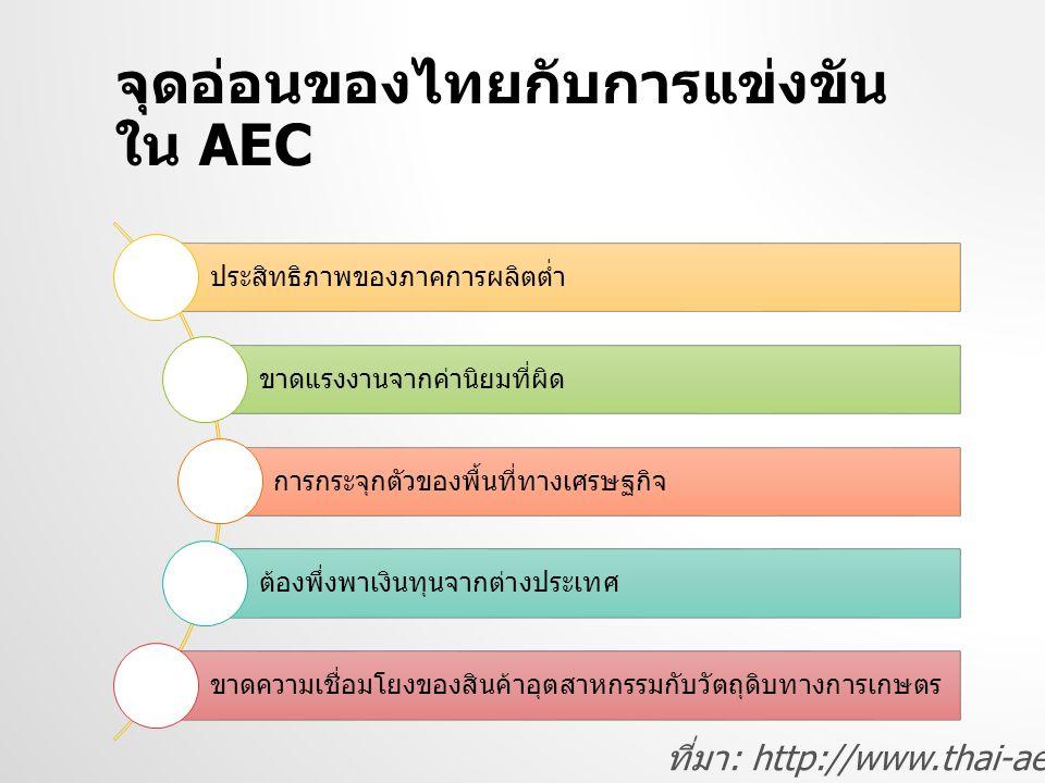 จุดอ่อนของไทยกับการแข่งขัน ใน AEC ประสิทธิภาพของภาคการผลิตต่ำ ขาดแรงงานจากค่านิยมที่ผิด การกระจุกตัวของพื้นที่ทางเศรษฐกิจ ต้องพึ่งพาเงินทุนจากต่างประเทศ ขาดความเชื่อมโยงของสินค้าอุตสาหกรรมกับวัตถุดิบทางการเกษตร ที่มา : http://www.thai-aec.com