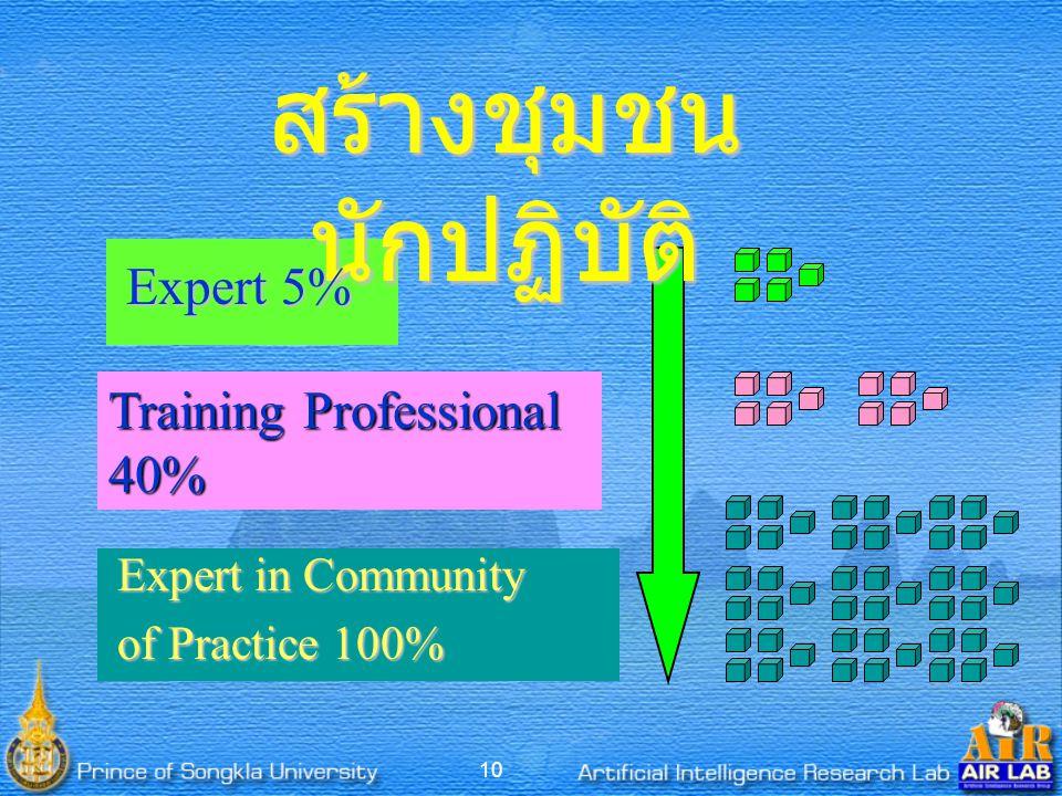 10 สร้างชุมชน นักปฏิบัติ Expert 5% Training Professional 40% Expert in Community of Practice 100%